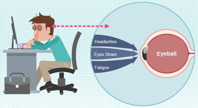 Problemas oculares por parpadeo de monitores LED